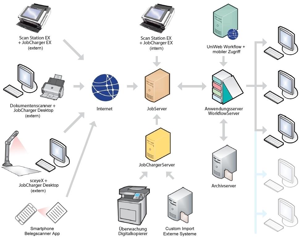 JobServer - BDV Branchen-Daten-Verarbeitung